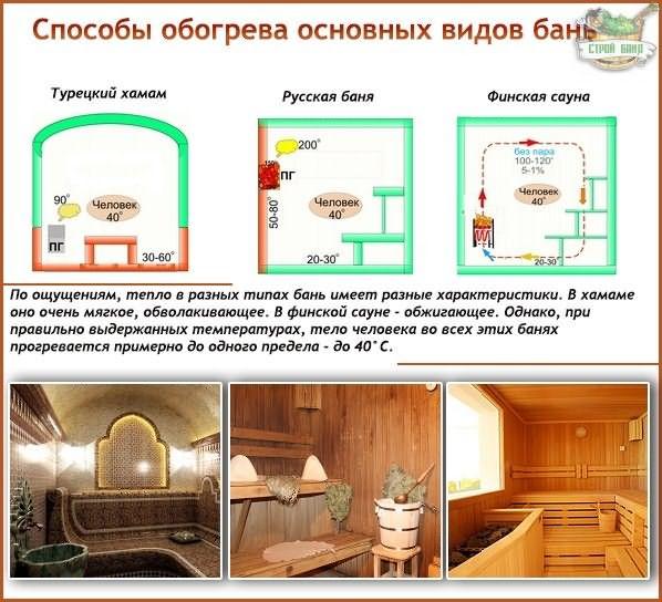 Устройство бань и саун: отличие сауны от русской бани, как сделать сауну в доме