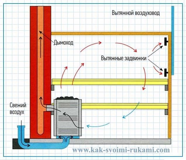 Вентиляция басту в бане: схема и устройство своими руками пошагово