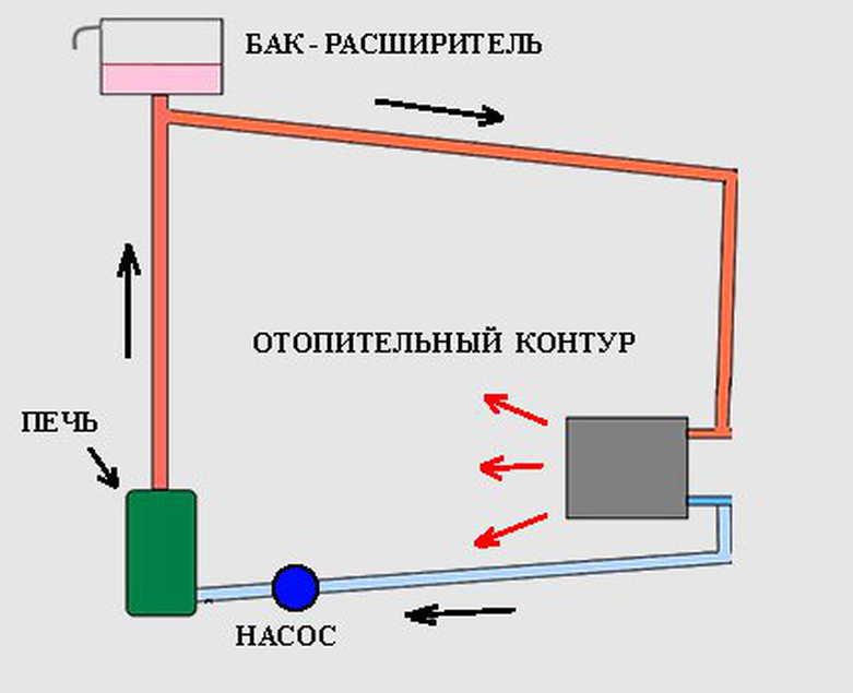Система водяного отопления от дровяной печи