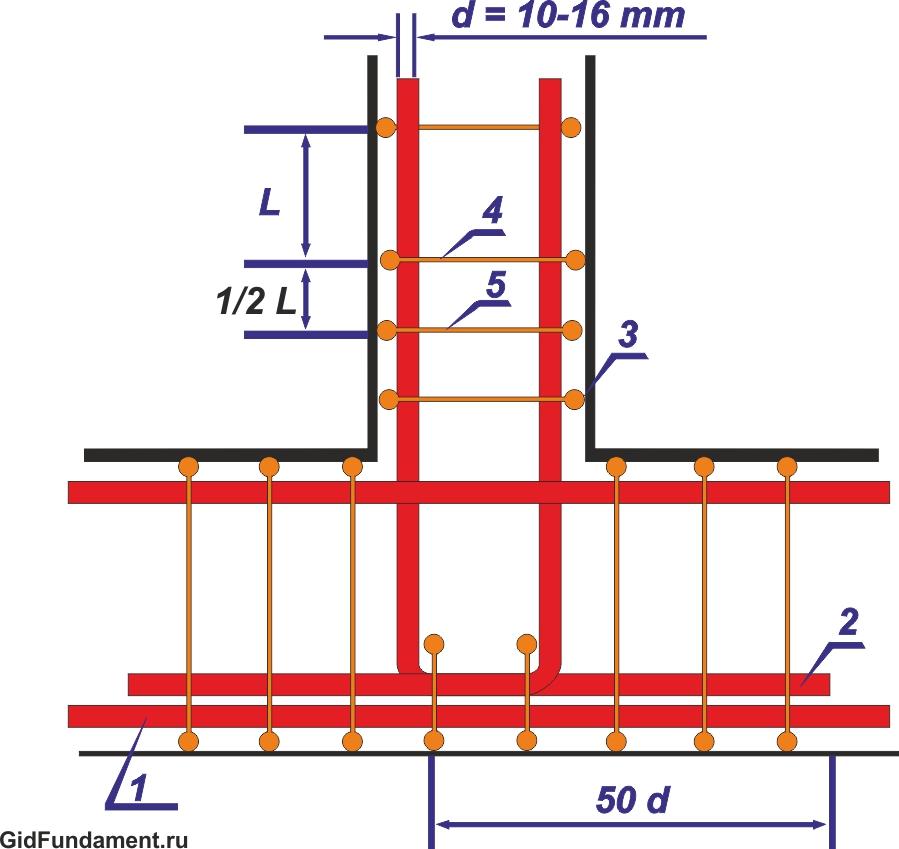 Можно ли обойтись без арматуры в фундаменте - самстрой - строительство, дизайн, архитектура.