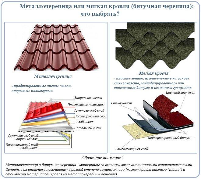 Характеристики и классификация кровельных материалов - сравнение покрытия, какие лучше выбрать: штучные, прозрачные, пластиковые, полимерные, какой срок службы, детальное фото +видео
