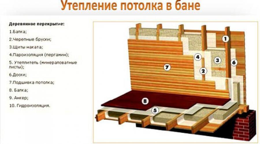 Как утеплить баню изнутри и снаружи своими руками