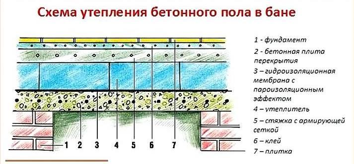 Этапы утепления основания в бане и обзор материалов теплоизоляции