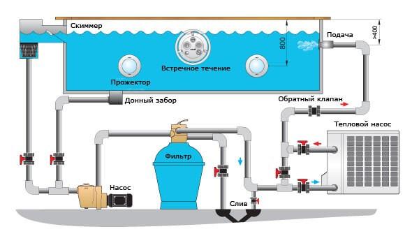 Как выбрать надежные тепловые насосы для бассейна, обзор моделей