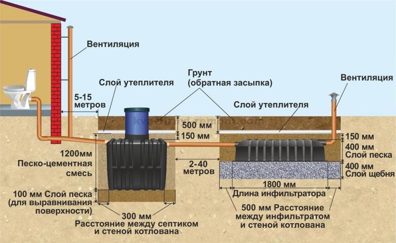 Сливная яма для бани: разновидности и технология возведения своими руками