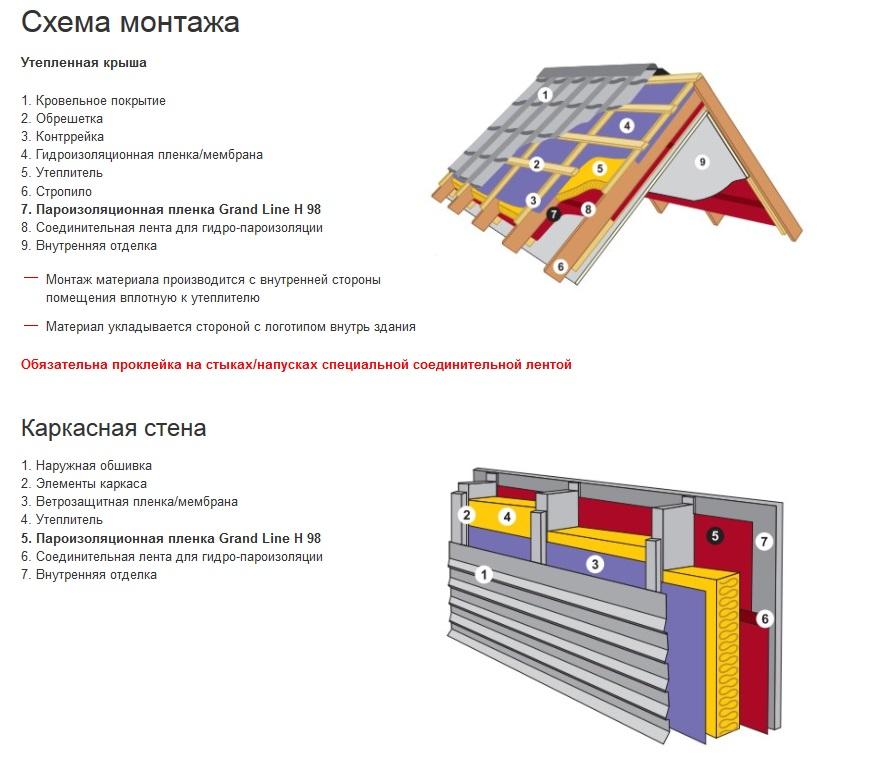 Какой стороной крепить пароизоляцию на крышу, пол, потолок и стены