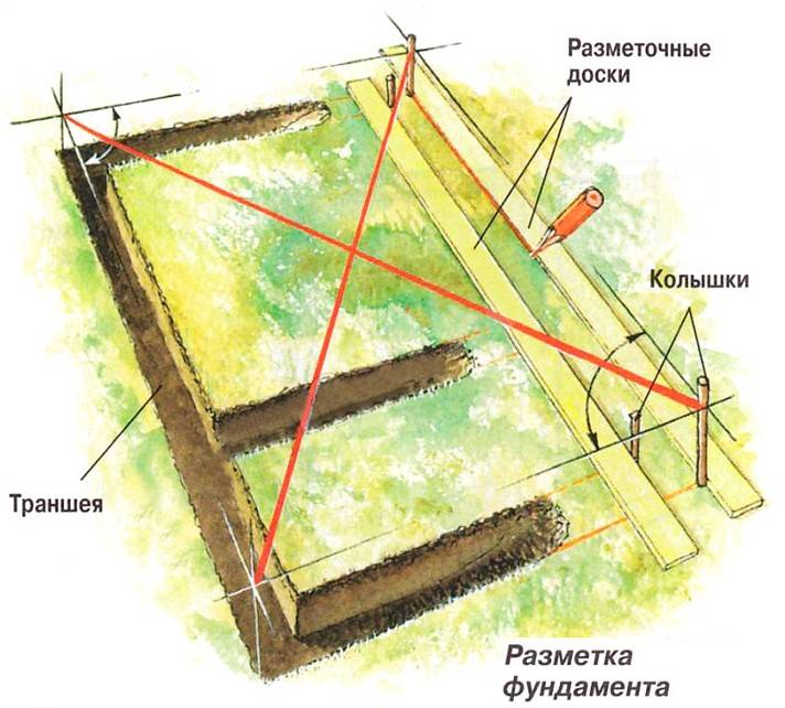 Как правильно разметить фундамент под баню