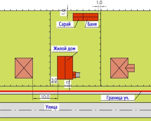 Баня на участке сколько метров от забора