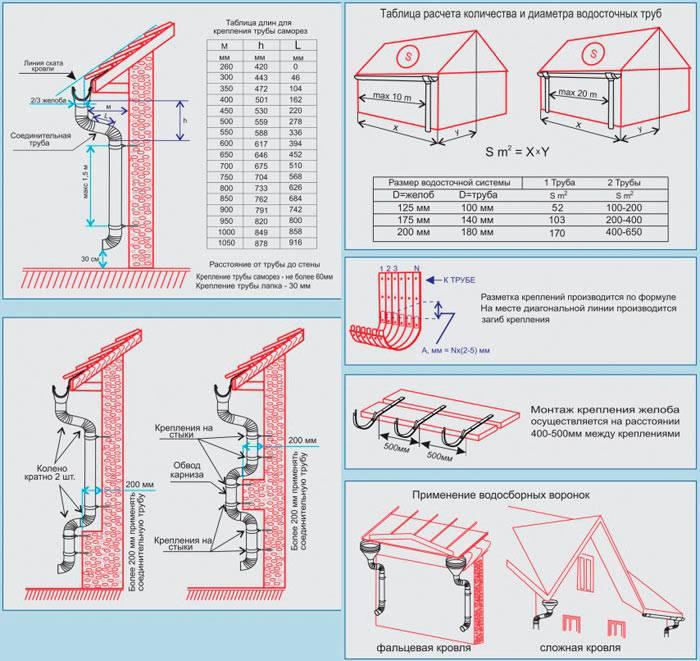 Правильный монтаж водосточной системы: инструкция