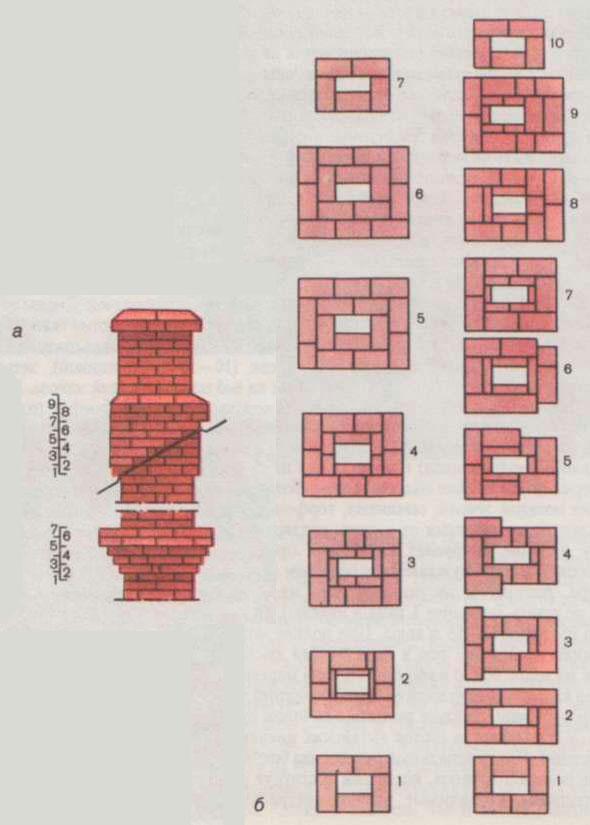 Дымоход из кирпича: устройство и технология кладки своими руками