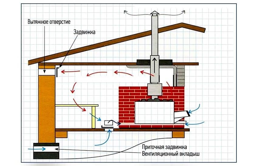 Как правильно сделать вентиляцию в парной русской бани