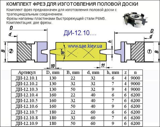 Таблицы расчета пиломатериалов: сколько досок и бруса в 1 кубе