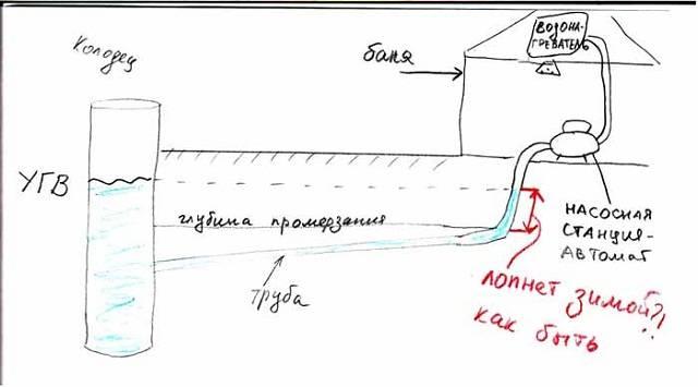 Как провести воду в баню, чтобы не замерзала зимой, своими руками