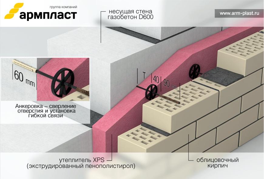 Как крепить утеплитель к деревянной стене: порядок работы