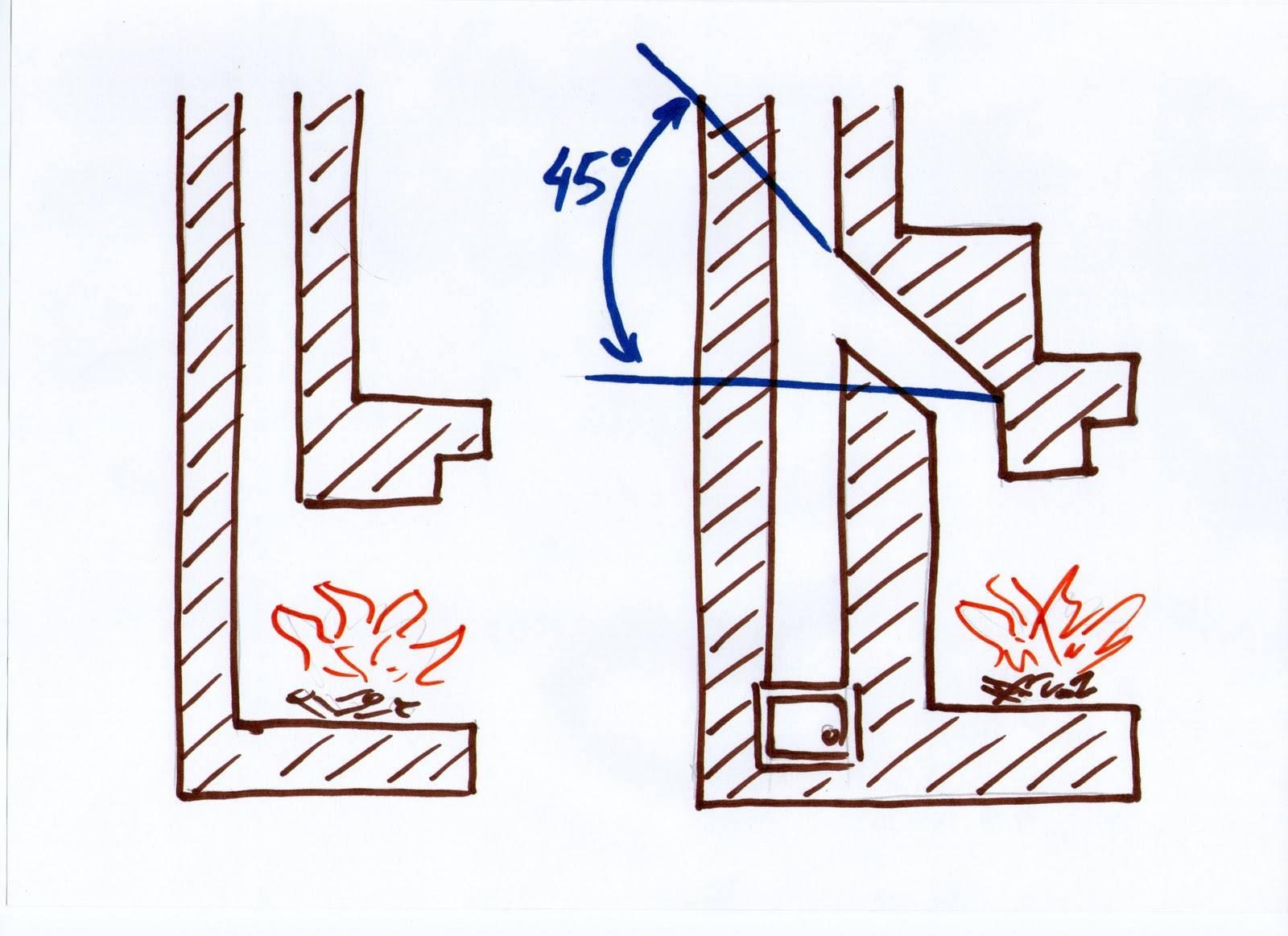 Почему дымит печка при открытии дверцы - строим баню или сауну