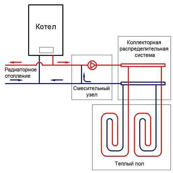 Отопление в бане: печное, водяное или инфракрасное