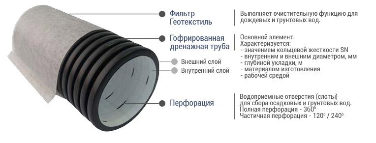 Перфорированная дренажная труба: виды, какая лучше, подбор и правила укладки своими руками