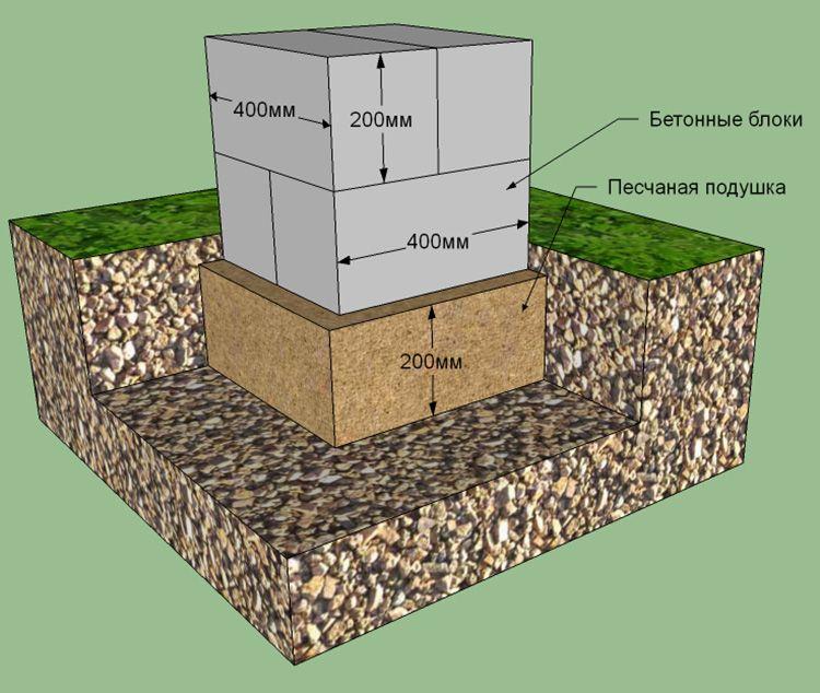 Как построить фундамент для бани из бруса своими руками