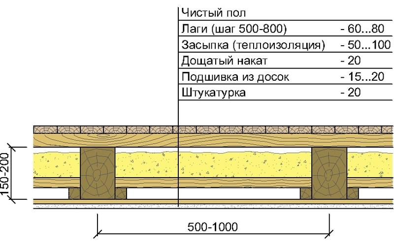 Устройство деревянного пола и звукоизоляция, пол второго этажа по деревянным балкам