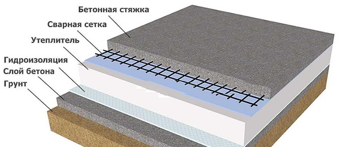 Утепление пола по грунту, утеплитель для проведения работ, устройство пирога теплоизоляции