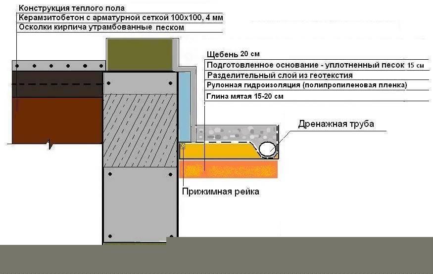 Как правильно сделать отмостку вокруг дома своими руками (из бетона, тротуарной плитки и др) - устройство, для чего нужна и др с видео
