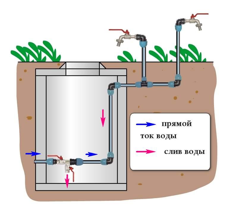 Зимнее и летнее водоснабжение: сравнительный обзор временного и постоянного водопровода