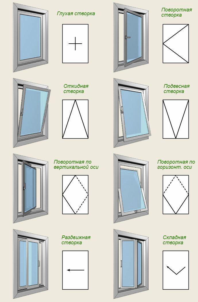 Отличия пластиковых окон. на какие моменты обратить внимание при покупке | а за окном