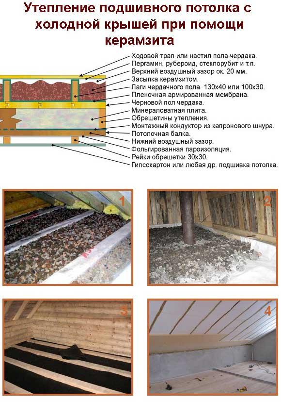 Утепление потолка в бане с холодной крышей: выбор материала
