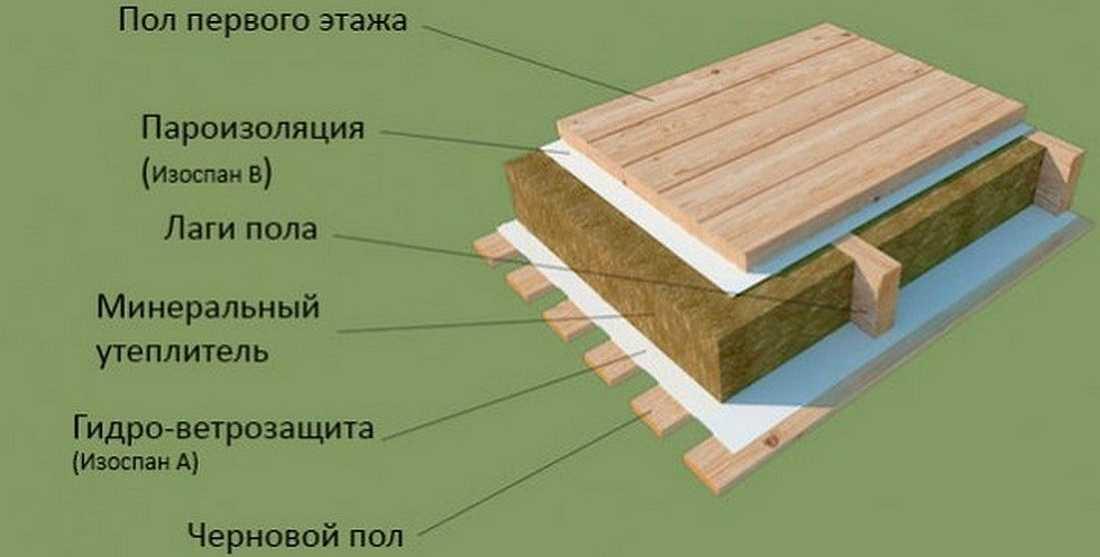 Пароизоляция пола в деревянном доме: выбор паробарьера и инструкция по его укладке