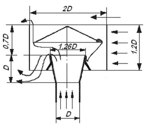 Как соорудить дефлектор для вентиляции своими руками. особенности дефлектора цаги.
