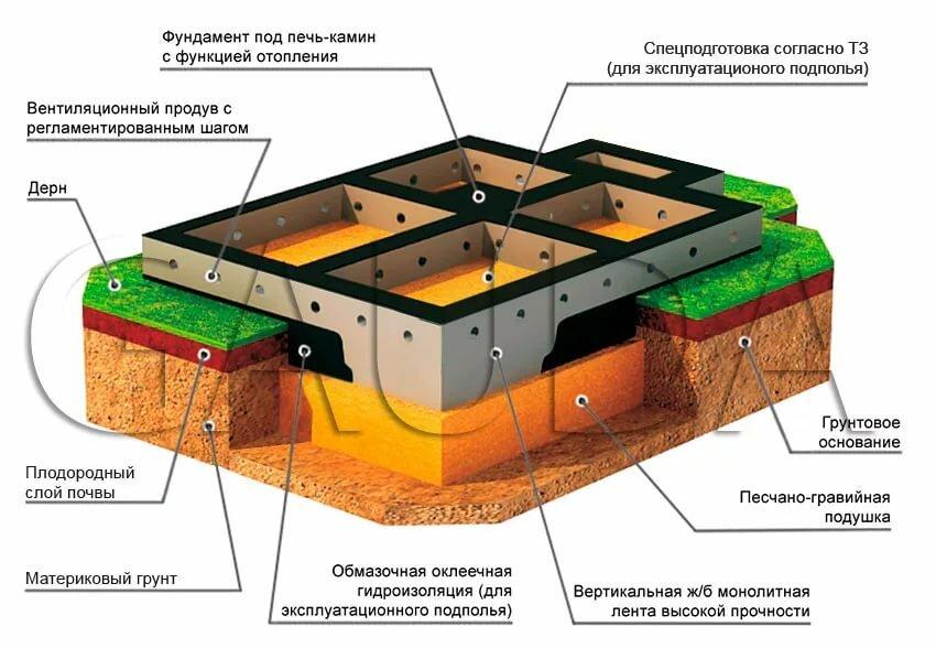 Назначение фундамента и его конструкция