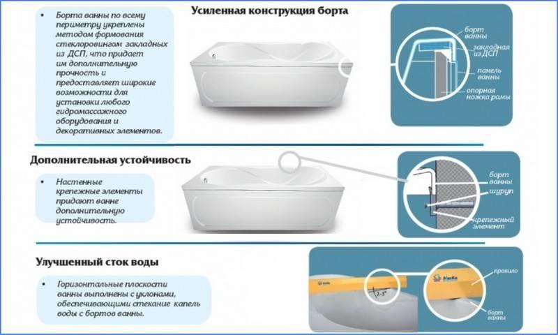 Акриловая ванна: плюсы и минусы и какая акриловая ванна лучше (+ фото)
