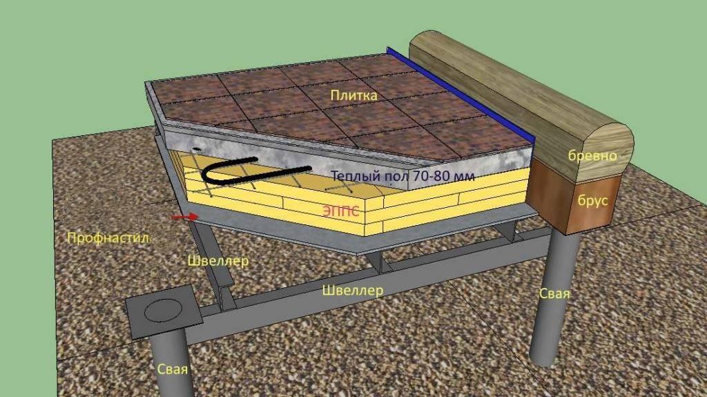 Какой пол лучше сделать в бане на свайном фундаменте?