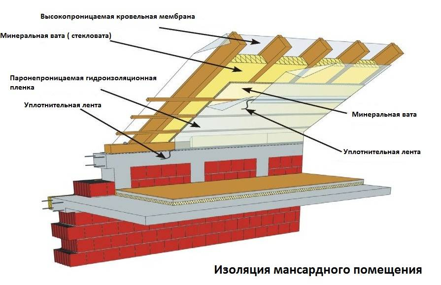 Выполняем правильно утепление крыши бани