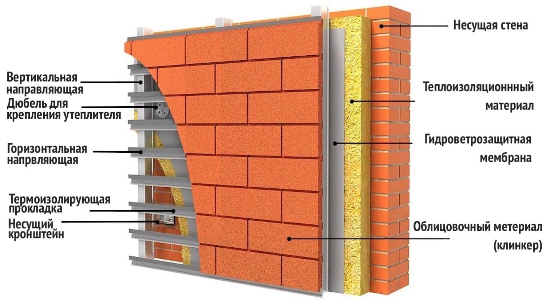 Как крепить утеплитель к деревянной стене: 3 фактора потери тепла