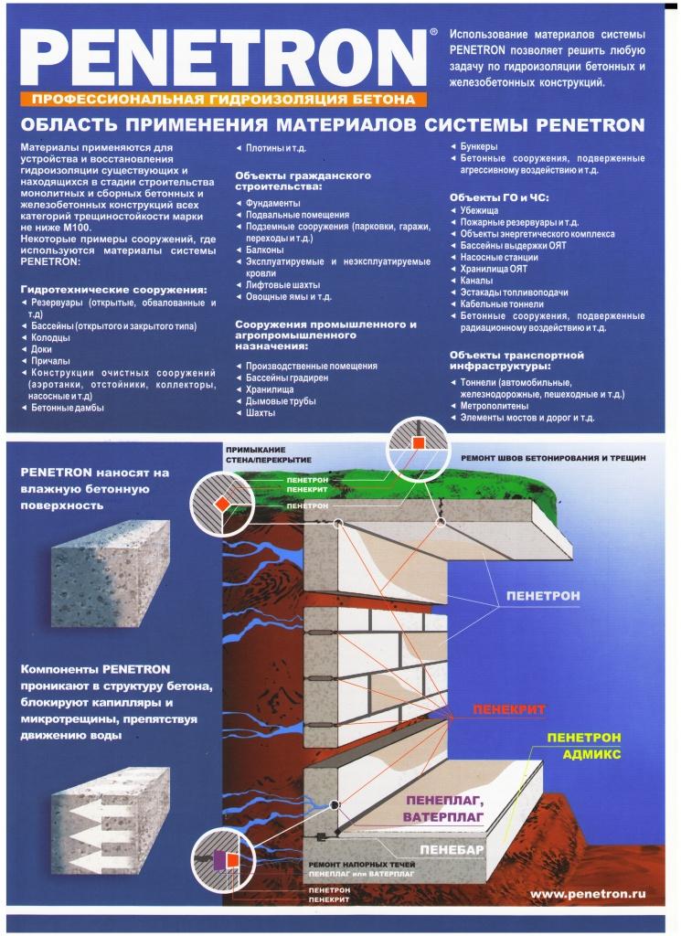 Проникающая гидроизоляция «пенетрон»: инструкция по использованию