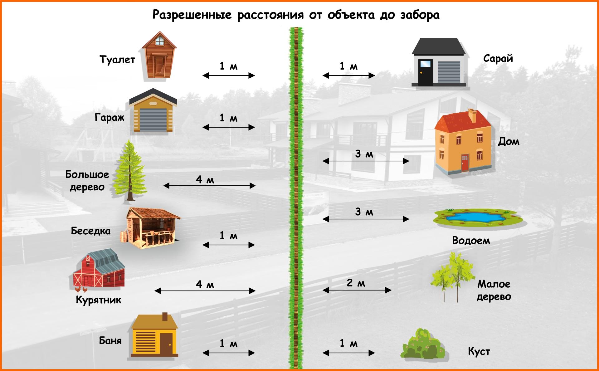 Расстояние от бани до дома: на каком можно строить по пожарной безопасности, нормы снип на одном участке в снт и ижс, закон