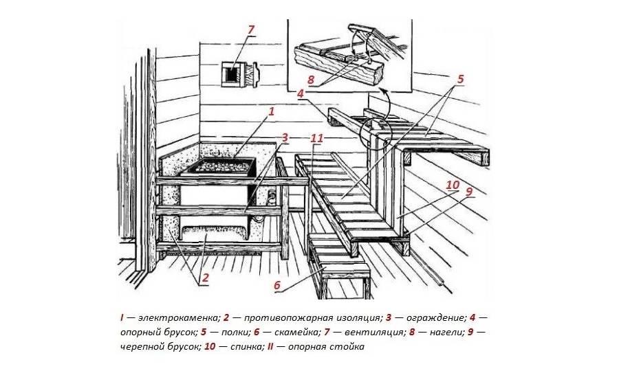Размеры и виды доски для полков в бане