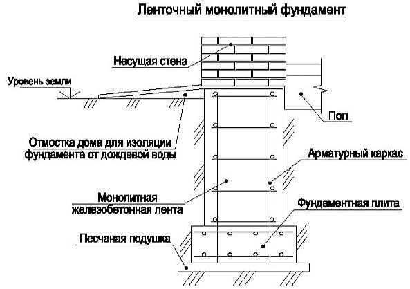 Пошаговая инструкция по монтажу свайно-ленточного фундамента своими руками + конструкция и сфера применения