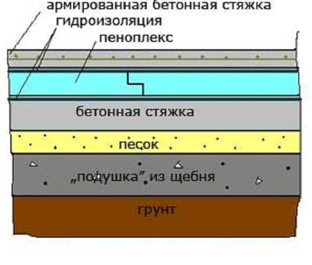 Бетонные полы в бане своими руками: как правильно забетонировать, как сделать по грунту теплый пол, как залить заливку бетоном, чем покрыть стяжку, фото и видео