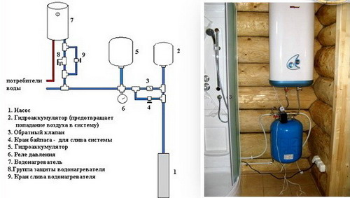 Водоснабжение бани: варианты летнего и зимнего периода