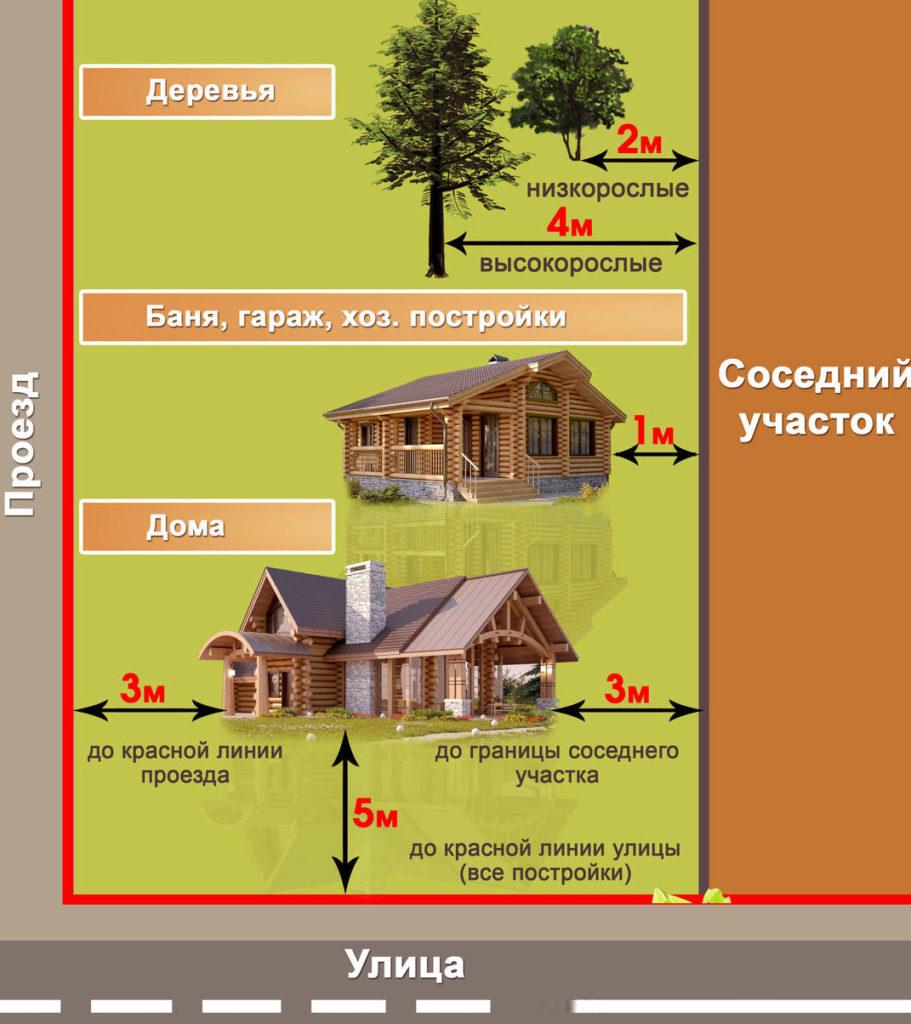 Расстояние от забора соседа до беседки с барбекю: нормы снип и пожарной безопасности