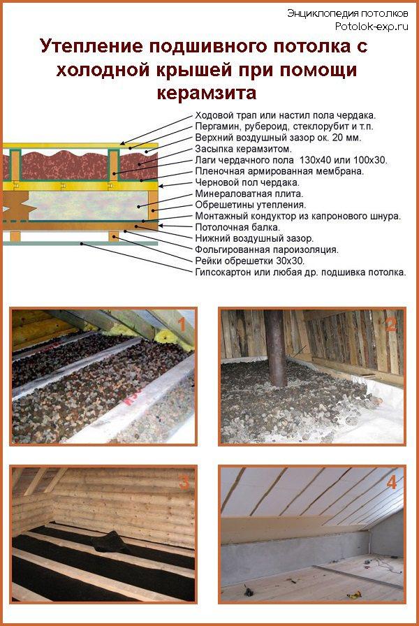Потолок в бане: как утеплить с холодной крышей своими руками и пошаговое руководство