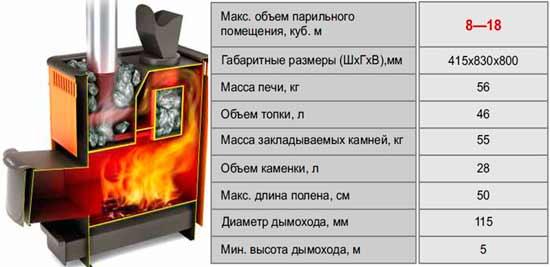 Расчет мощности печи для бани - строим баню или сауну