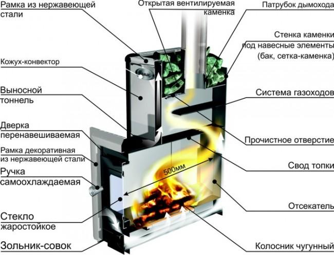 Как выбрать дровяную печь для бани? Основные критерии и моменты