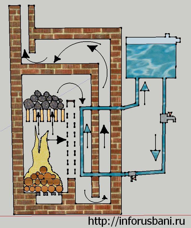 Горячая вода в бане: способы нагрева с помощью печи и колонки. как греть, используя бойлер? насосы и трубы для системы водоснабжения. установка крана