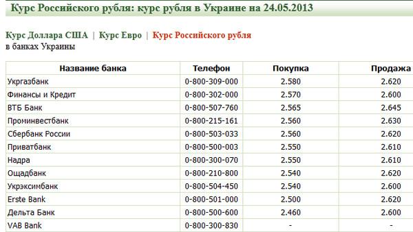 1 юань (cny) в российских рублях (rub)