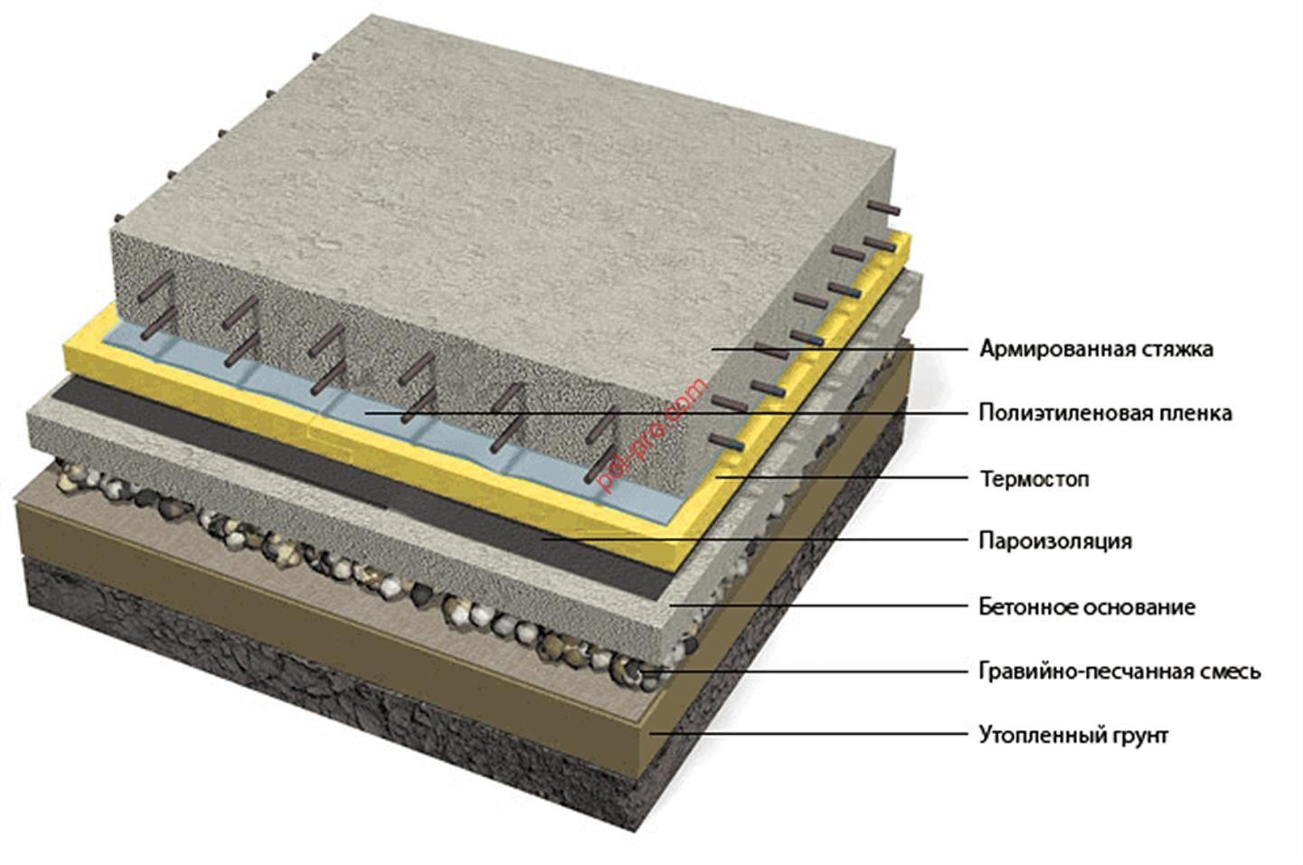 Как сделать бетонный пол в бане: устройство и схемы