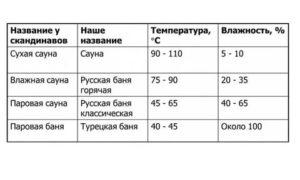 Влажность и температура в саунах и банях