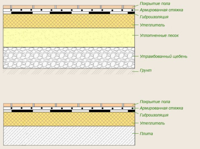 Пол на лагах или стяжка: стяжка или лаги что лучше, фото и видео